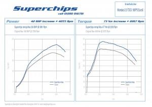 Mondeo Kuga Superchip remap